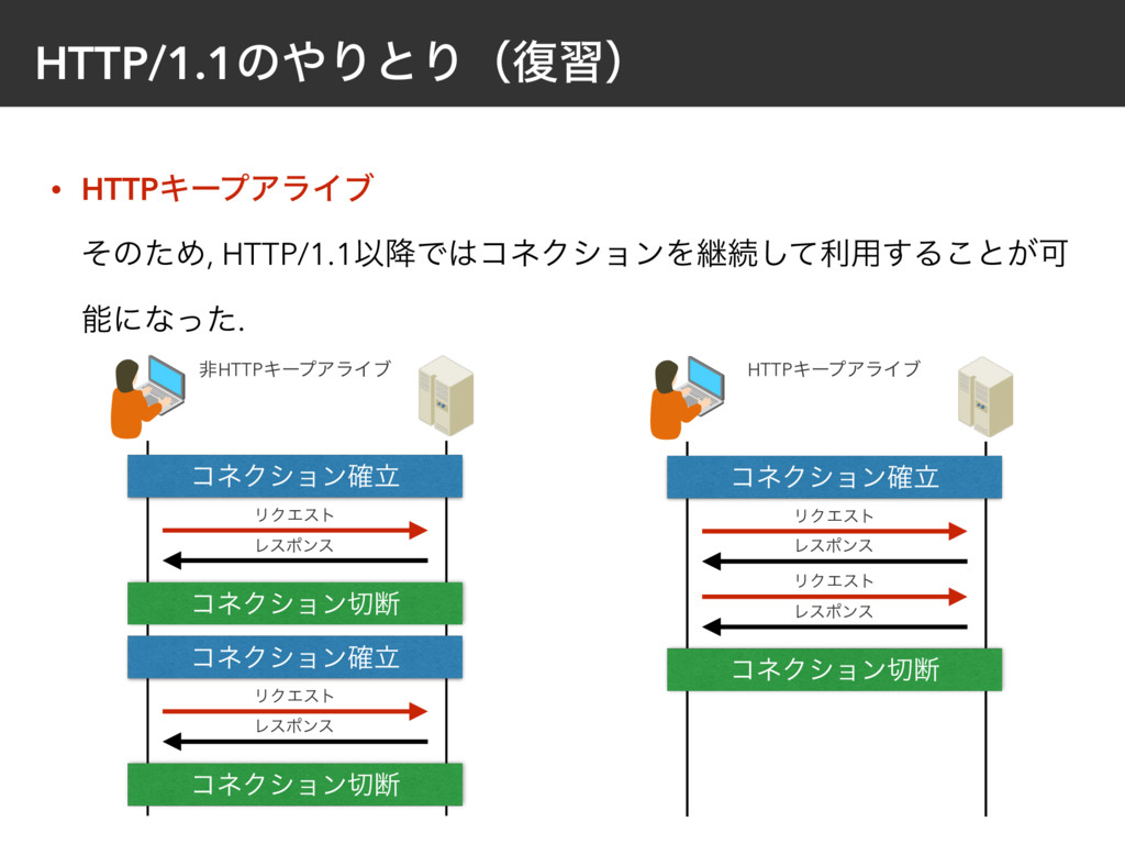 HTTP/1.1ͷΓͱΓʢ෮शʣ • HTTPΩʔϓΞϥΠϒ ͦͷͨΊ, HTTP/1.1...