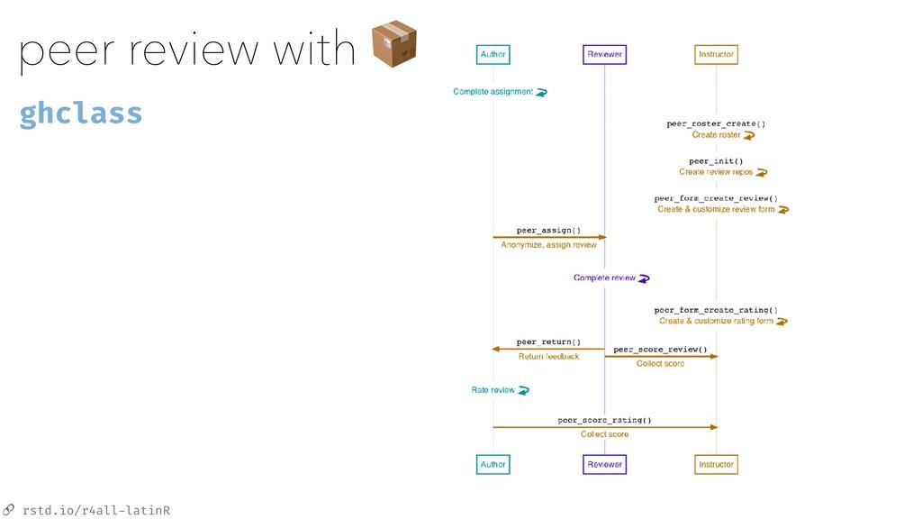 rstd.io/r4all-latinR peer review with  ghclass