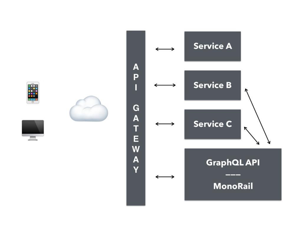 GraphQL API ——— MonoRail   ☁ A P I  G A T E...