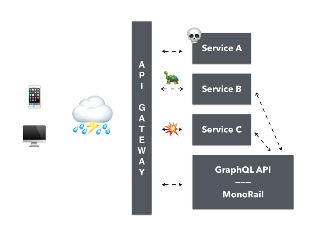 GraphQL API ——— MonoRail   ⛈ A P I  G A T E...