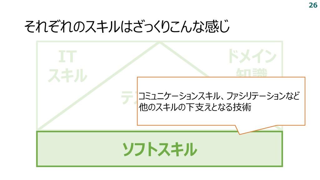 それぞれのスキルはざっくりこんな感じ IT スキル ドメイン 知識 テストスキル ソフトスキル...