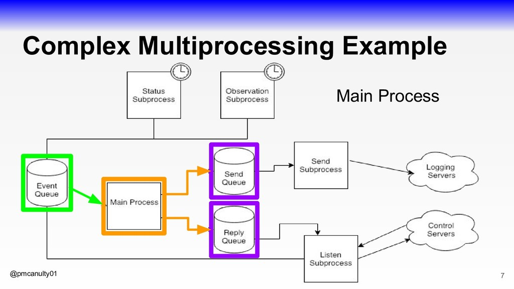 @pmcanulty01 Complex Multiprocessing Example 7 ...