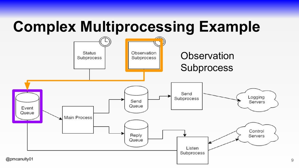 @pmcanulty01 Complex Multiprocessing Example 9 ...