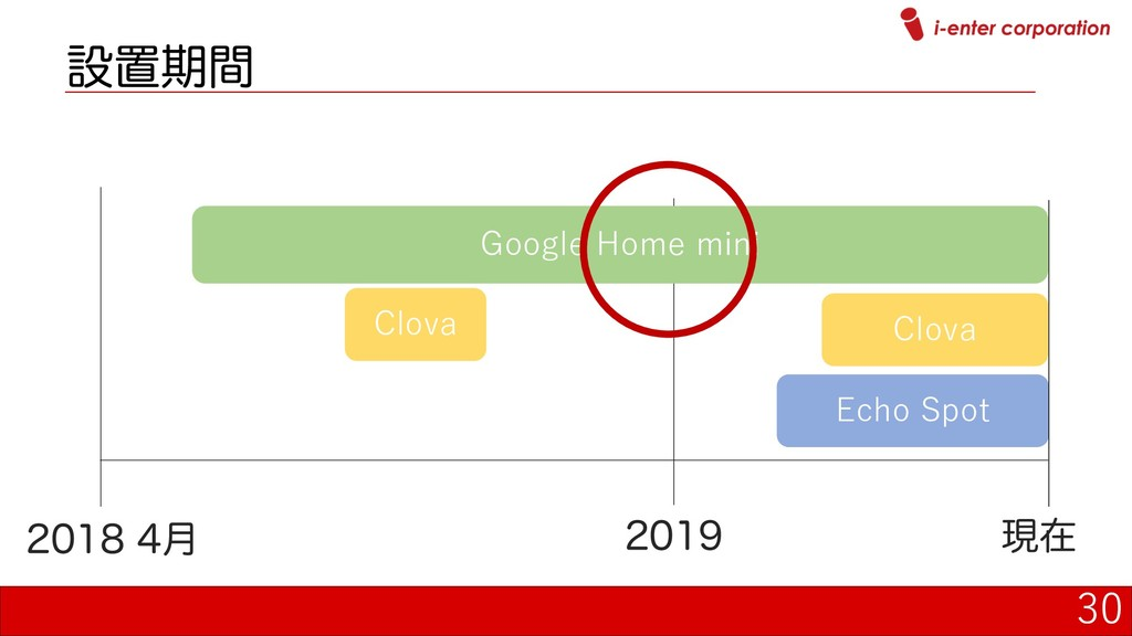 30 Echo Spot Google Home mini Clova ݄ ...