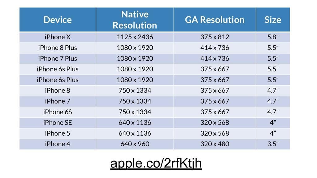 Device Native Resolution GA Resolution Size iPh...