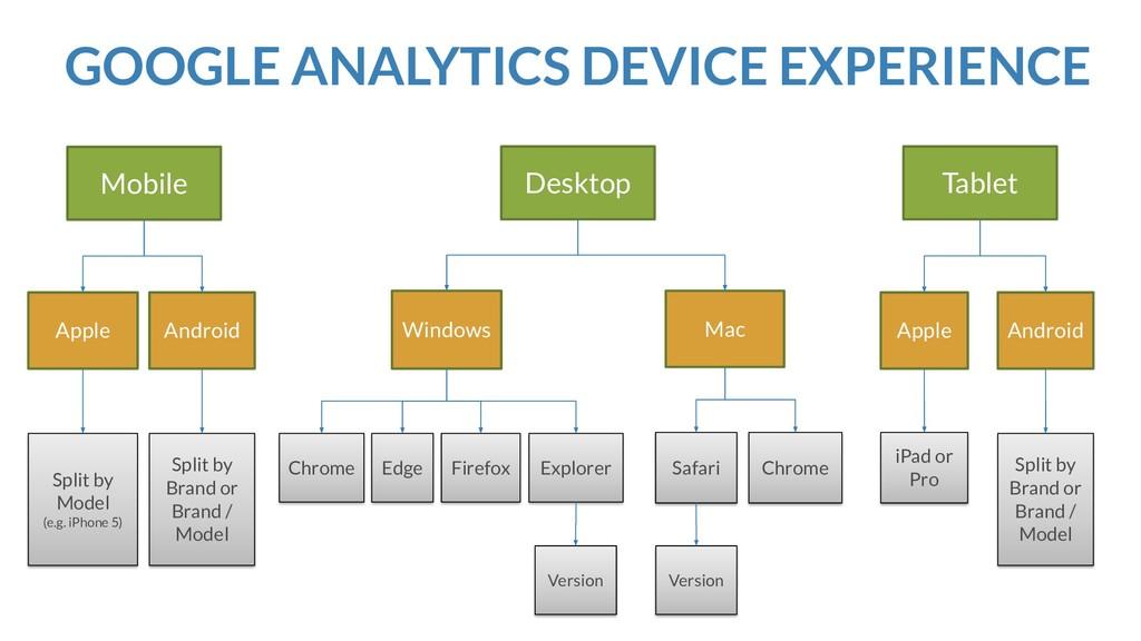 GOOGLE ANALYTICS DEVICE EXPERIENCE Mobile Apple...