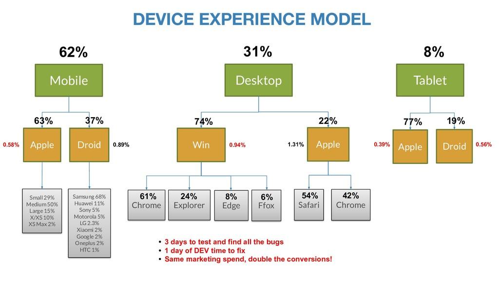 DEVICE EXPERIENCE MODEL Mobile Apple Desktop Ta...