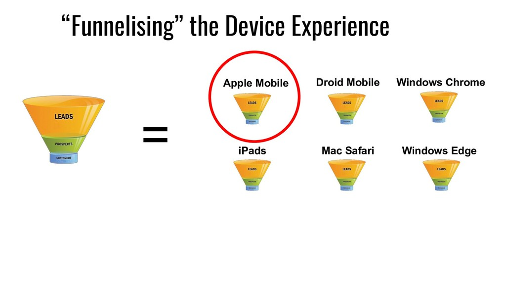 """= """"Funnelising"""" the Device Experience Apple Mob..."""