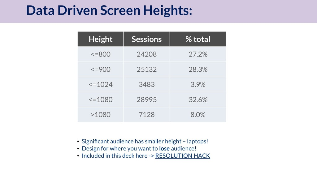 Data Driven Screen Heights: Height Sessions % t...