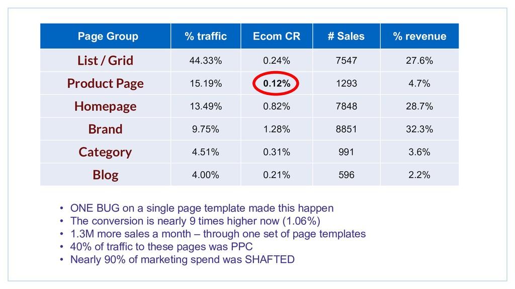 Page Group % traffic Ecom CR # Sales % revenue ...
