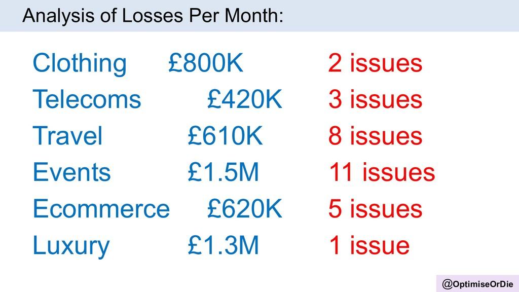 @OptimiseOrDie Clothing £800K Telecoms £420K Tr...