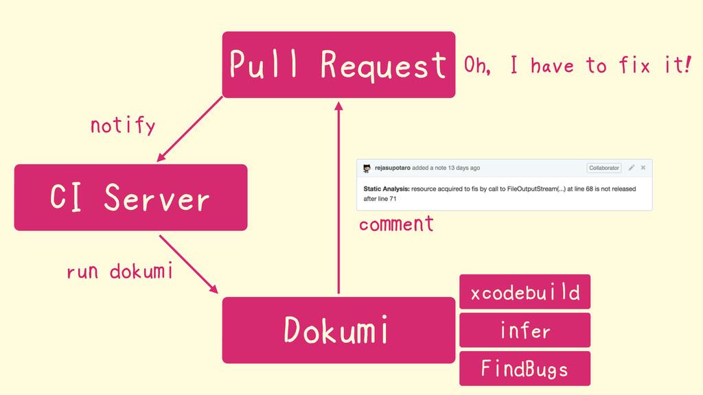 Dokumi notify Pull Request CI Server run dokumi...