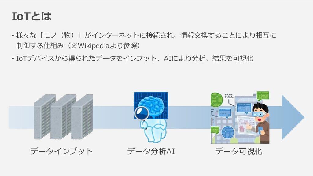 • 様々な「モノ(物)」がインターネットに接続され、情報交換することにより相互に 制御する仕組...