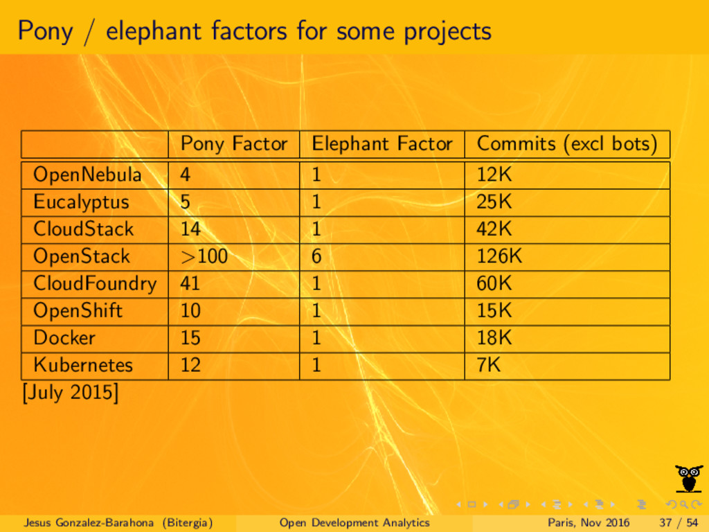 Pony / elephant factors for some projects Pony ...