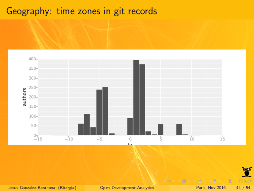 Geography: time zones in git records Jesus Gonz...