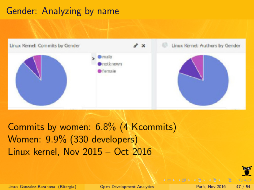 Gender: Analyzing by name Commits by women: 6.8...