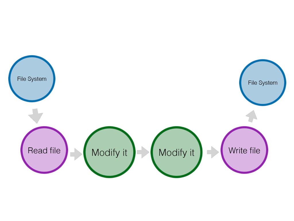 File System Read file Modify it Modify it Write ...