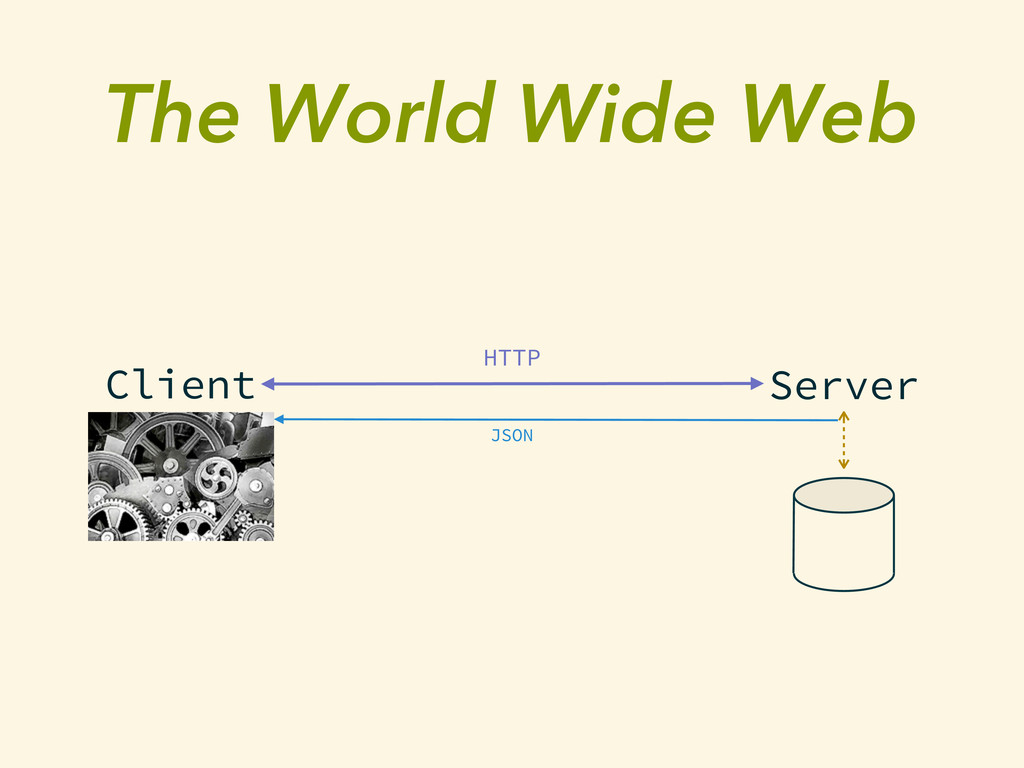 The World Wide Web Client Server HTTP JSON