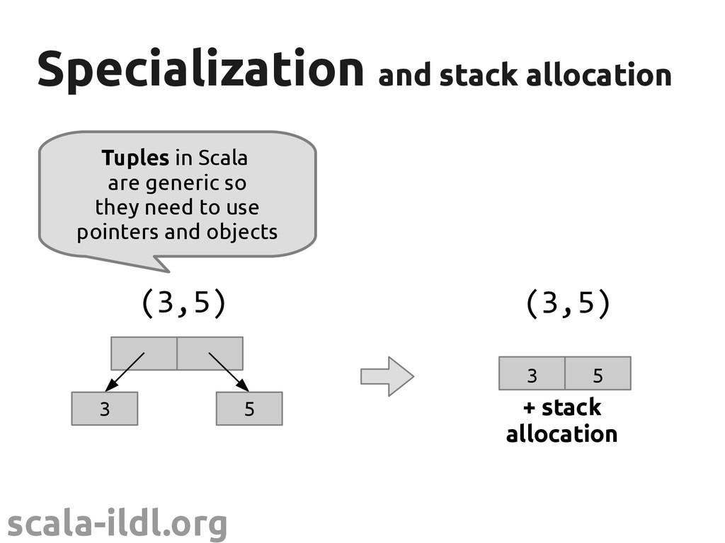 scala-ildl.org Specialization Specialization an...