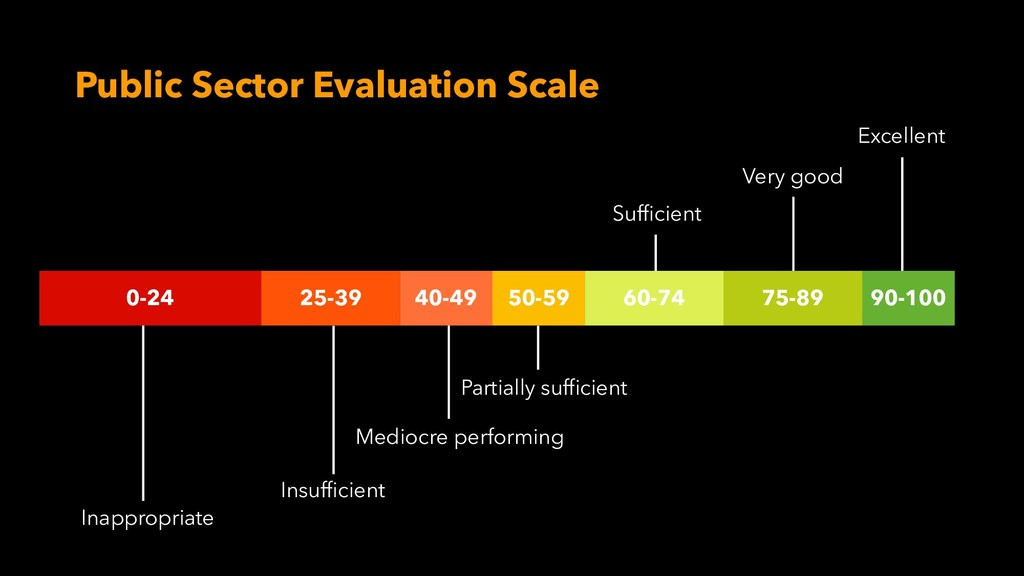 Public Sector Evaluation Scale Excellent Inappr...