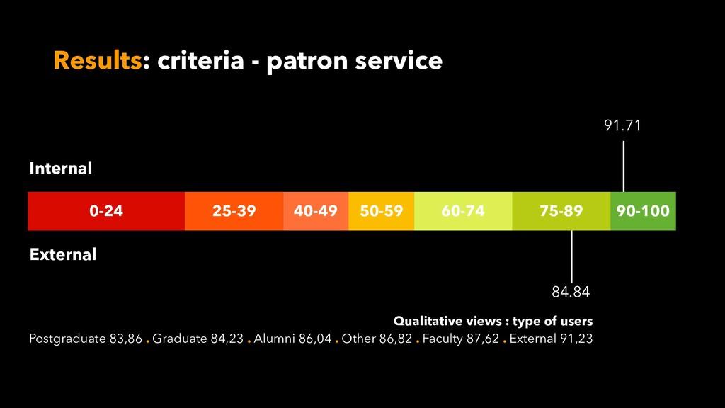 Results: criteria - patron service 0-24 25-39 4...