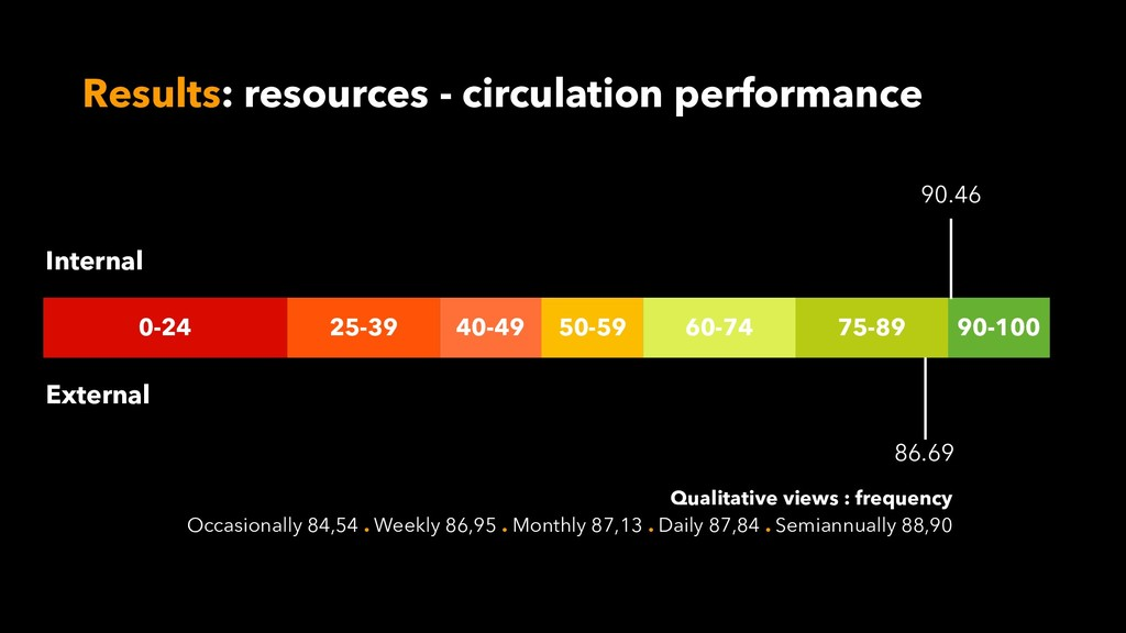 Results: resources - circulation performance 0-...