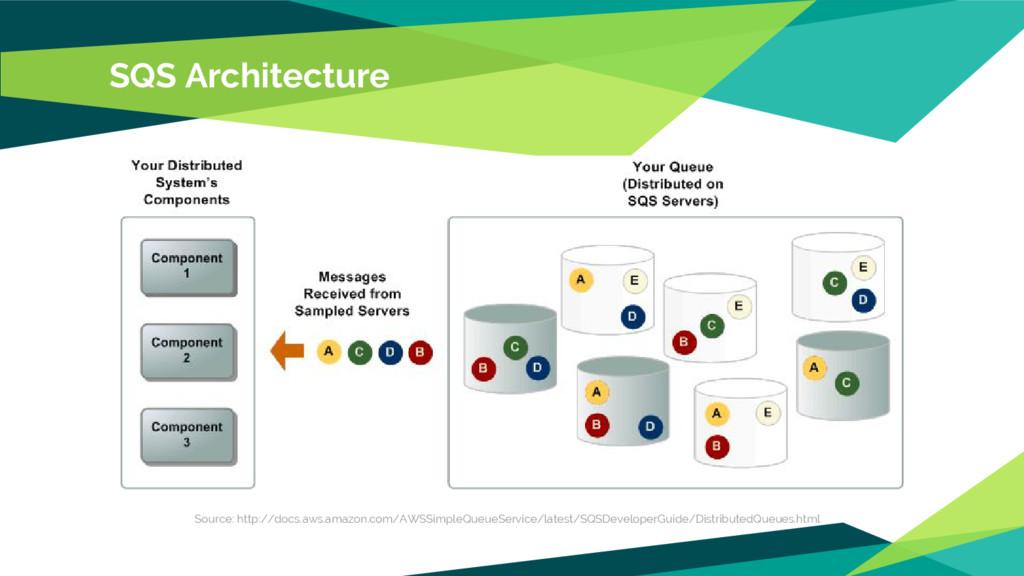 SQS Architecture Source: http://docs.aws.amazon...