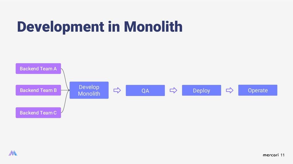 11 Development in Monolith Develop Monolith QA ...