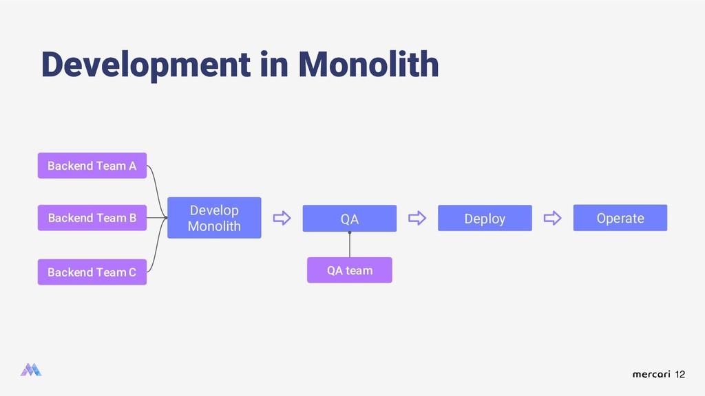 12 Development in Monolith Develop Monolith QA ...