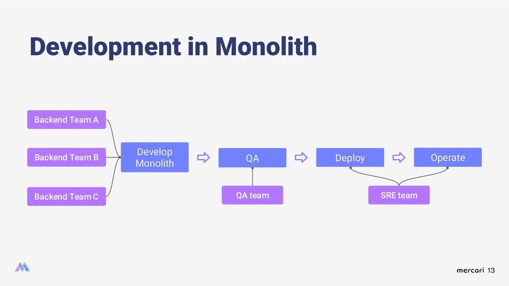 13 Development in Monolith Develop Monolith QA ...