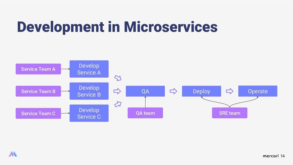 14 Development in Microservices Develop Service...