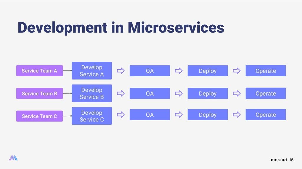 15 Development in Microservices Develop Service...