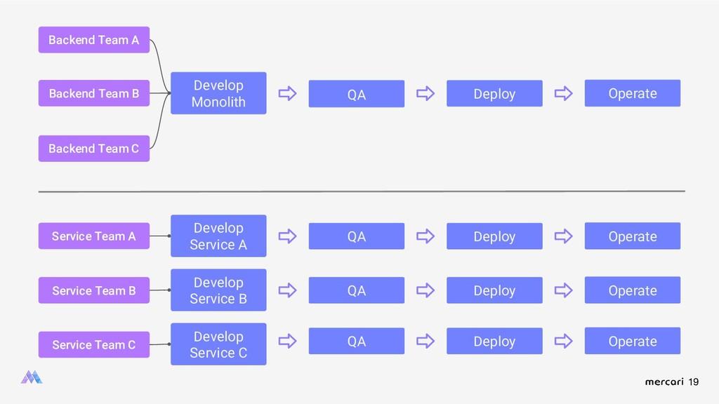 19 Develop Monolith QA Deploy Operate QA Backen...