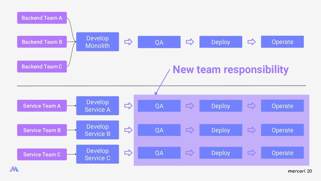 20 Develop Monolith QA Deploy Operate QA Backen...