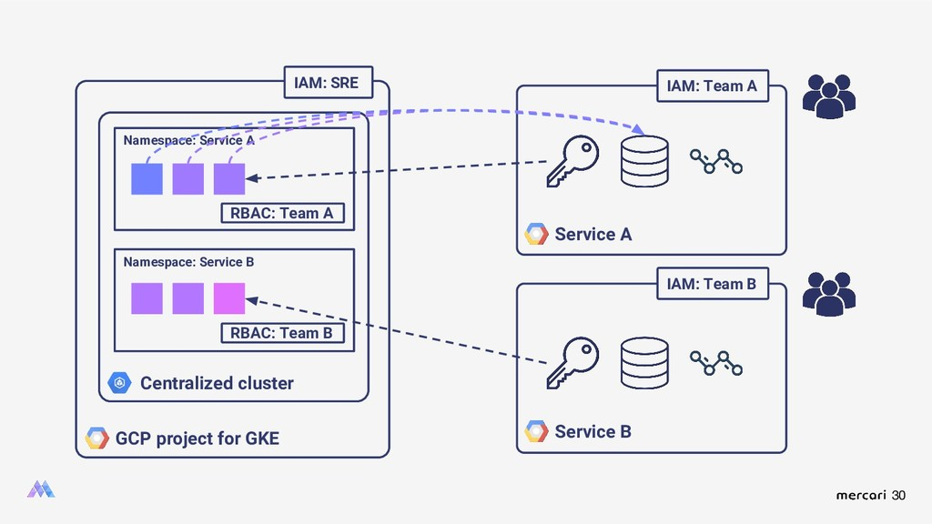 30 GCP project for GKE Centralized cluster Name...