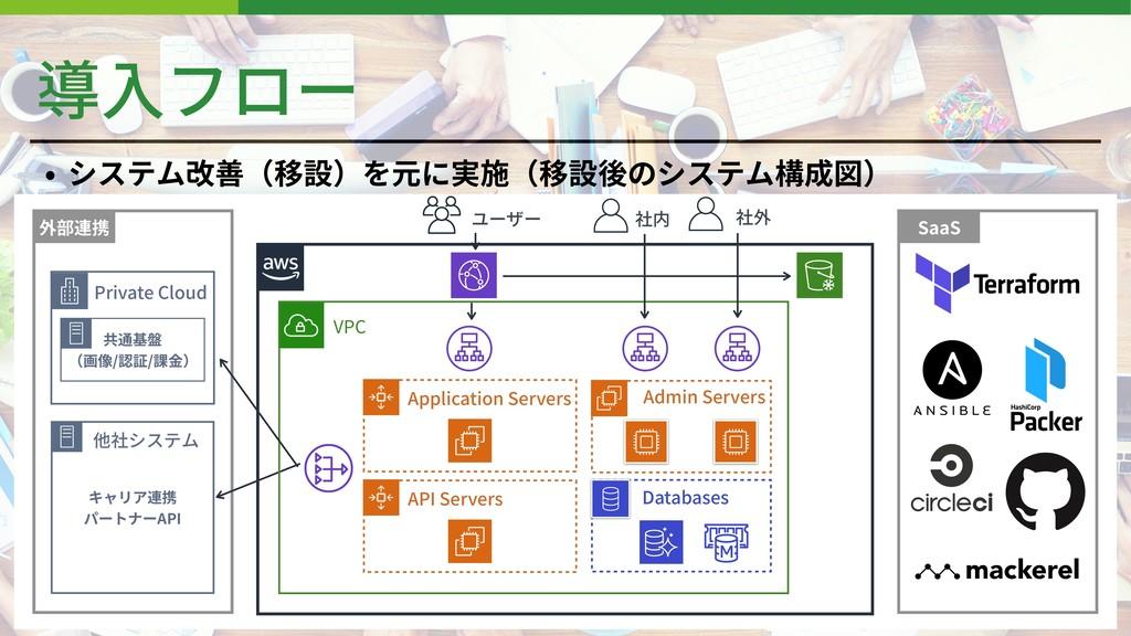 導⼊フロー • システム改善(移設)を元に実施(移設後のシステム構成図) SaaS 外部連携 ...
