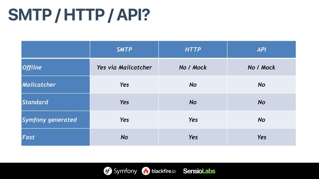 SMTP / HTTP / API? SMTP HTTP API Offline Yes vi...