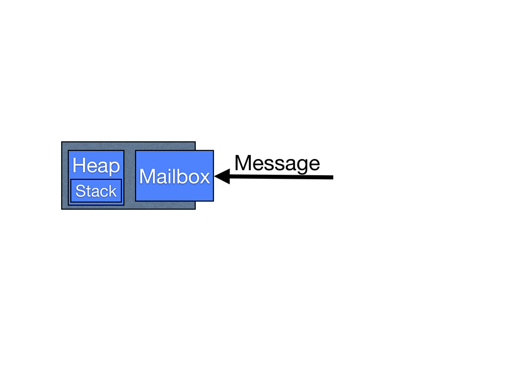 Heap Mailbox Stack Message