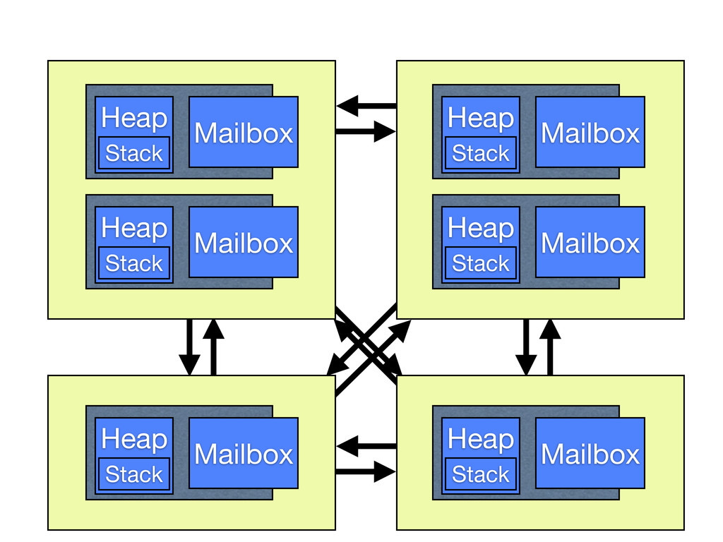 Heap Mailbox Stack Heap Mailbox Stack Heap Mail...