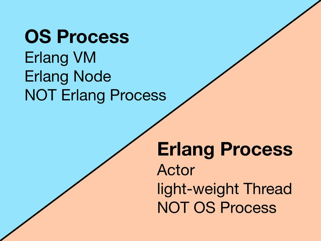 OS Process Erlang VM Erlang Node NOT Erlang Pro...