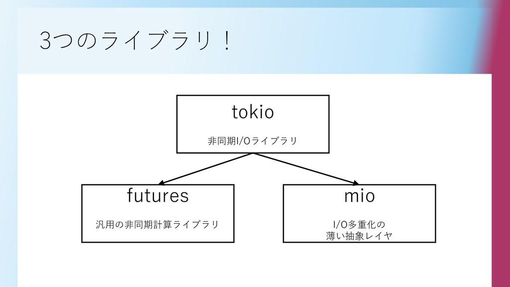 3つのライブラリ! futures 汎用の非同期計算ライブラリ mio I/O多重化の 薄い抽...