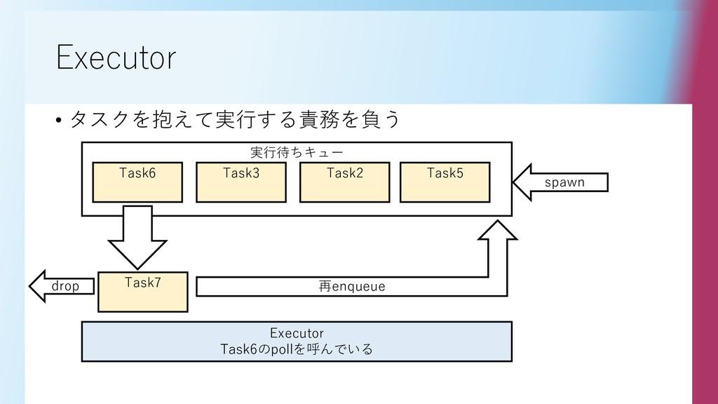 実行待ちキュー Executor • タスクを抱えて実行する責務を負う Task6 Task3...