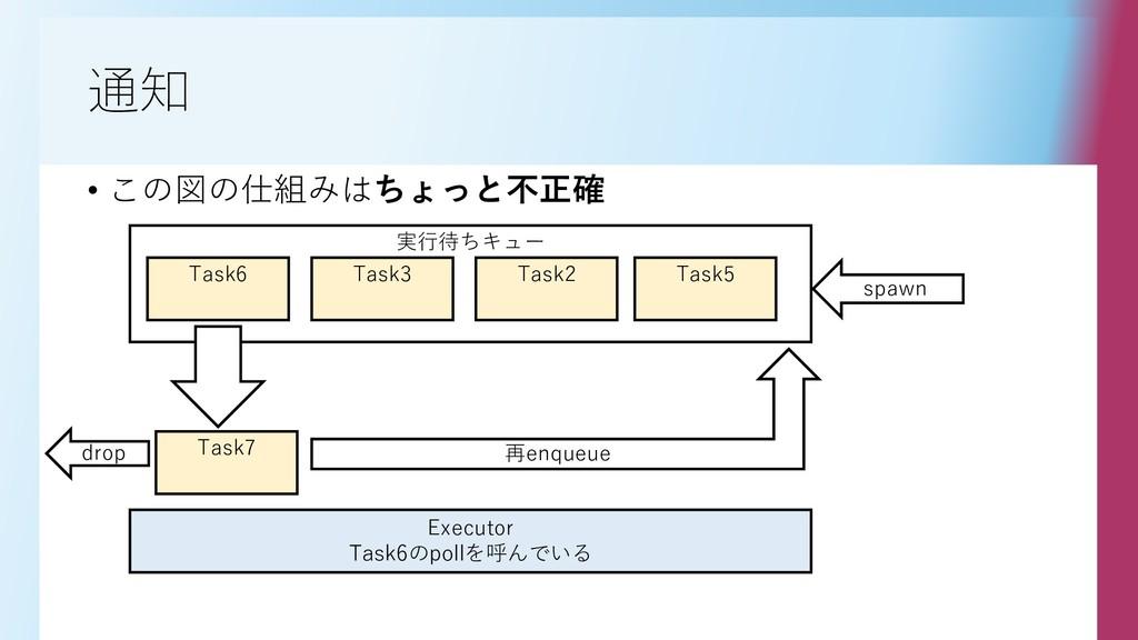 実行待ちキュー 通知 • この図の仕組みはちょっと不正確 Task6 Task3 Task2 ...