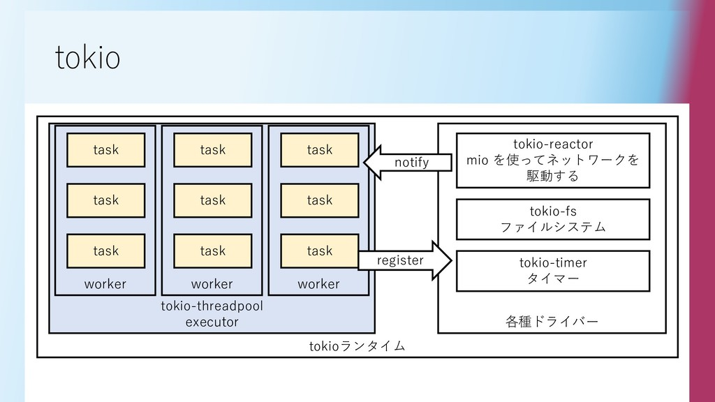 tokio tokioランタイム tokio-threadpool executor work...