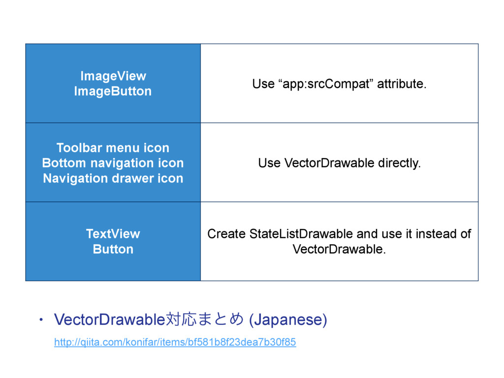 "ImageView ImageButton Use ""app:srcCompat"" attri..."