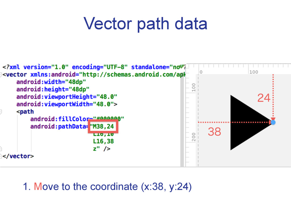 Vector path data  1. Move to the coordinate (...