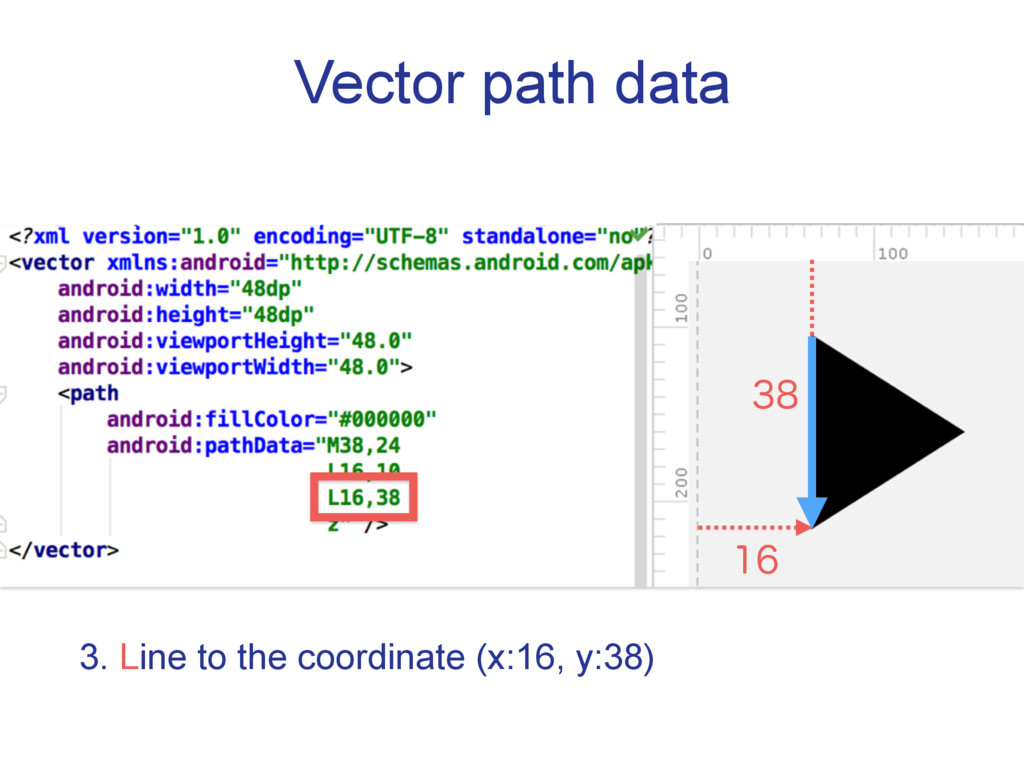 Vector path data  3. Line to the coordinate (...