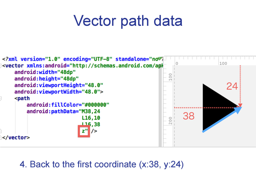 Vector path data 4. Back to the first coordinat...