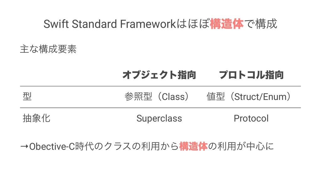 Swift Standard Framework΄΅ߏମͰߏ ओͳߏཁૉ ΦϒδΣΫτ...