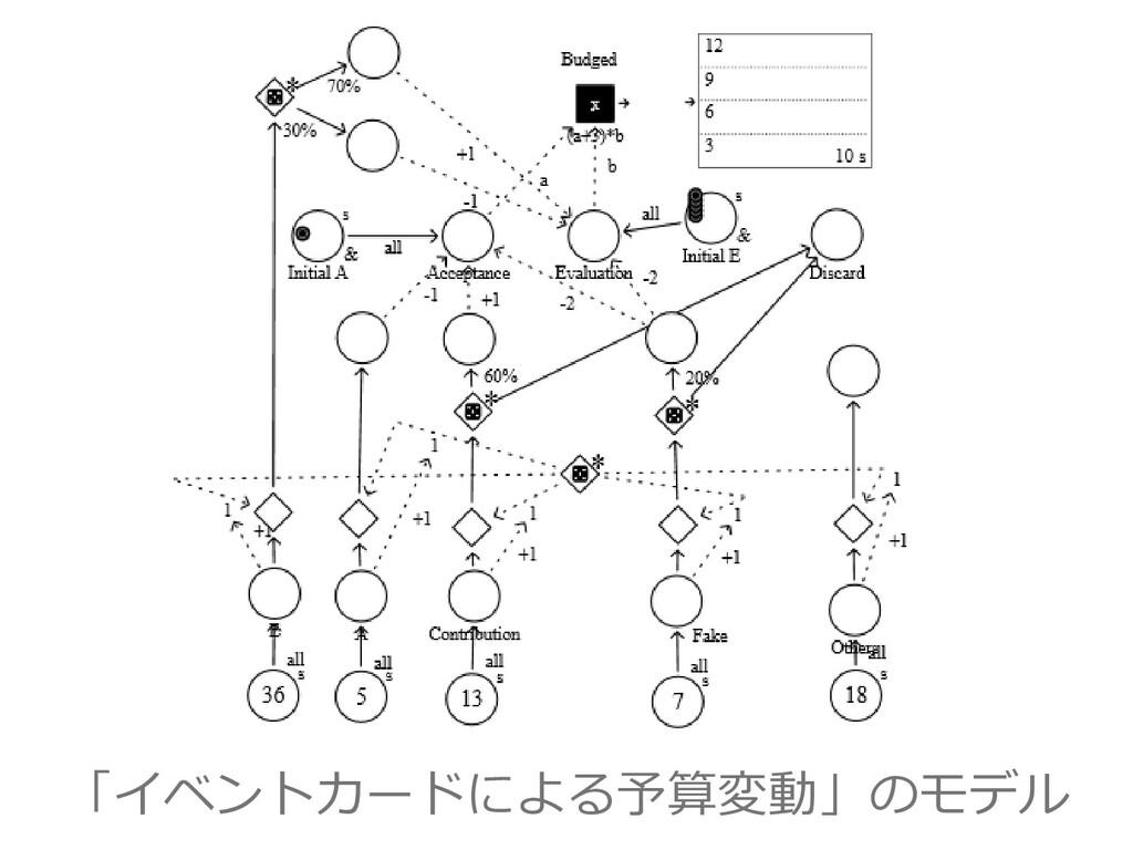 「イベントカードによる予算変動」のモデル